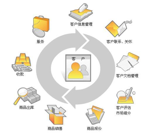 客户关系管理注重的是与客户的交流
