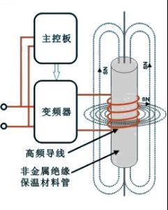 在控制器内由整流电路将50HZ的交流电压变成直流电压,再经过控制图片