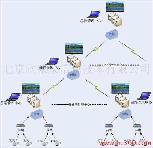 远程监控软件