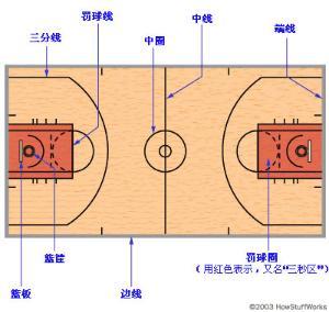 篮球进攻位置图解