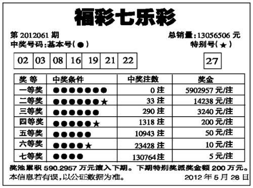 七乐彩每周销售三期,全国统一在每周一,三,五开奖.