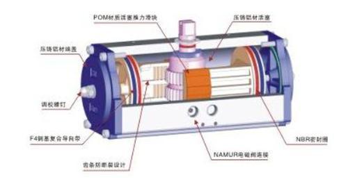 气动阀门执行器内部结构图片