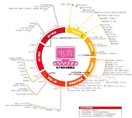 电子商务网站结构和