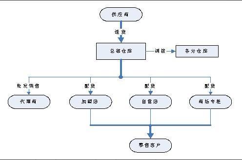 库存商品的核算方法,是指企业的库存商品明细账用