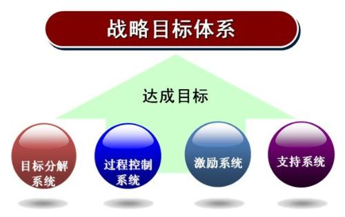 目标管理实施步骤图