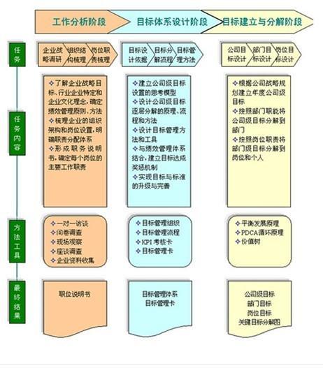 目标管理体系