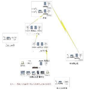 景区无线监控系统