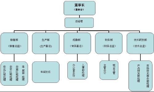 组织机构 (500x301); 组织结构;; 组织机构
