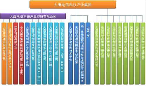 大唐集团组织结构
