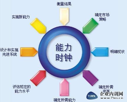 向上管理,是从战略上配合上司的作风和目标