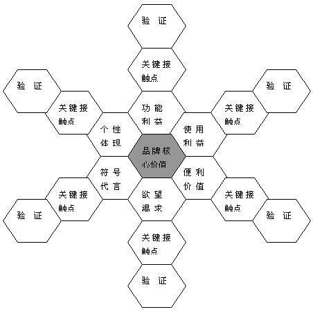 5w传播模式