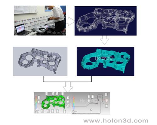 汽车缸盖三维扫描流程图-华朗三维