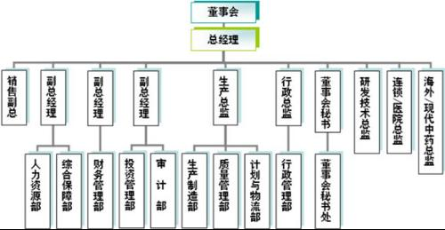 三九企业集团组织结构