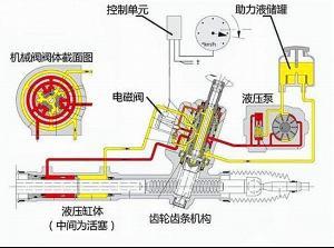 助力和液压助力原理图-电子液压助力转向系统
