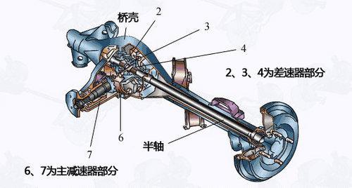 汽车底盘基本构造解析;; 底盘基本构造-解析_汽车江湖; 驱动桥