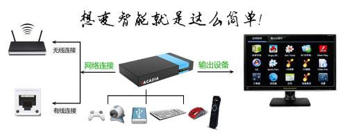 中國移動寬帶電視機頂盒怎么連接