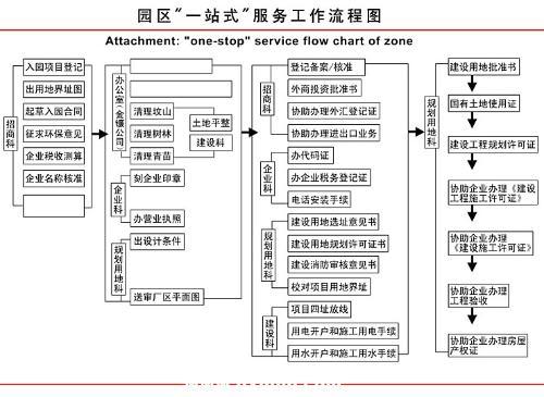 """园区""""一站式""""投资服务流程表图片"""