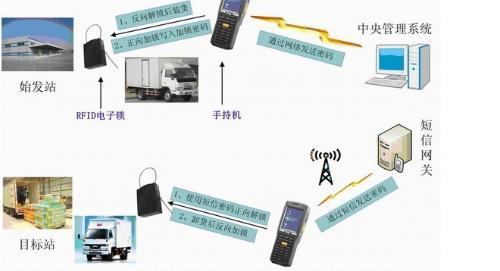 电子防盗系统是什么_物流运输电子防盗系统