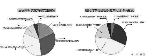 《中国居民文化消费与需求调查报告》是为了解我国居民文化消费的