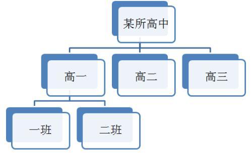高三历史结构图
