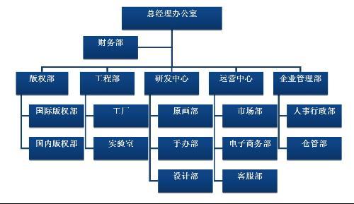 公司架構圖片
