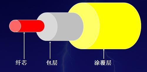 3d标准测试光纤跳线