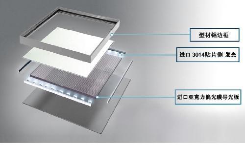 led面板灯 - 搜狗百科