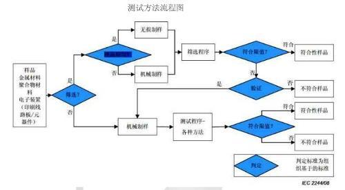 elv测试方法流程