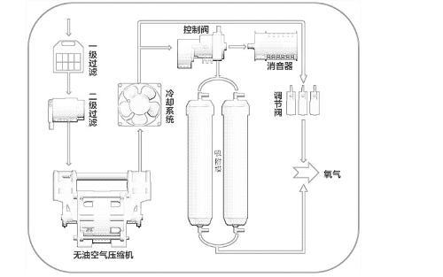 氧气机的原理_制氧机的工作原理