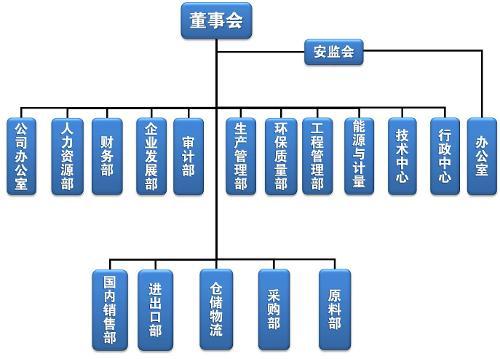 公司組織架構圖圖片