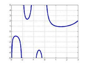 gamma函数_y=gamma(x)函数图象