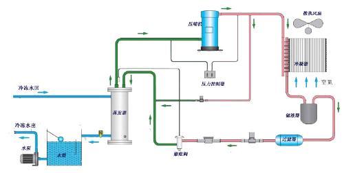 风冷式冷水机系统流程图;; 图1-风冷式工业冷水机制冷剂循环系统流程图片