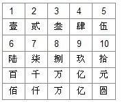 中文數字,是中文使用的數字系統圖片