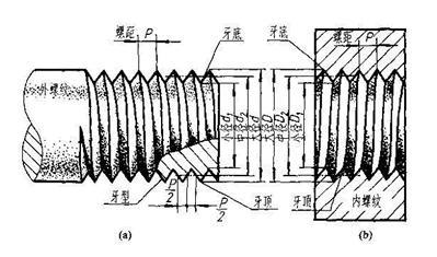 螺纹已标准化,有米制(公制)和英制两种