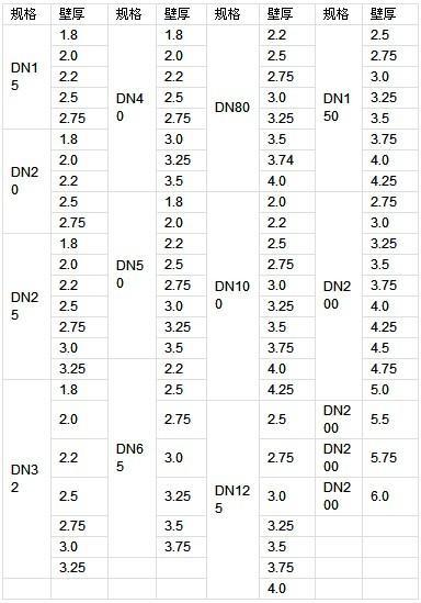 镀锌管理论重量表