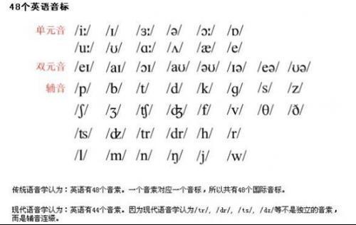 重读闭音节动词的现在分词就要双写初中英语12语音(国际音标辅音)