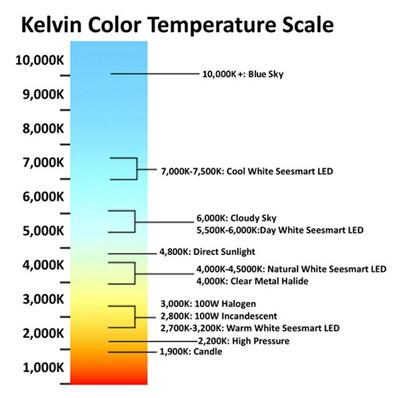 Light Color Temperature