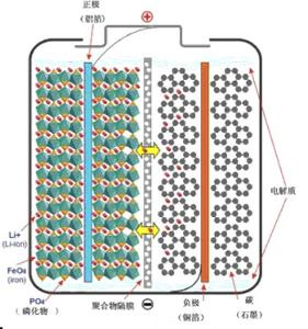 新型动力电池:磷酸铁锂电池全介绍-ic芯片采购; 移动电源三大电芯类型