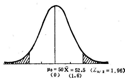 z检验的步骤第一步:建立虚无假设; 显著性差异检验; 均值标准差图