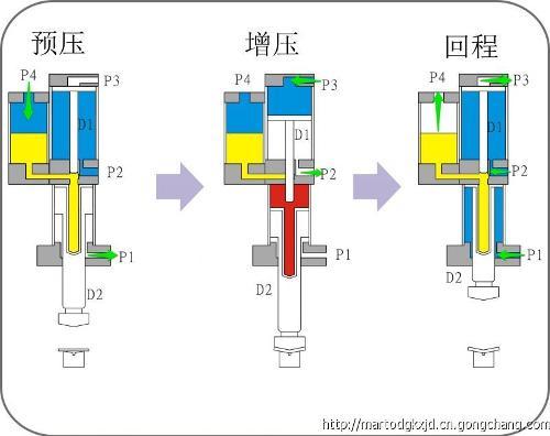 原理介绍 直压式与预压式 预压式增压缸份两段式行程,第一段行程为图片