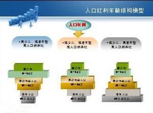 中国人口红利现状_人口红利黄金时期