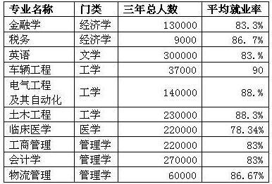 2013年十大热门专业排行榜