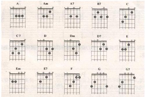 """吉他和弦图谱所谓""""吉他和弦"""",就是在""""吉他""""上弹奏的""""和弦""""."""