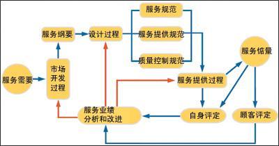 服务质量管理体系