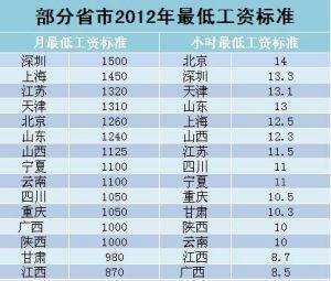 人均最低收入_人均收入