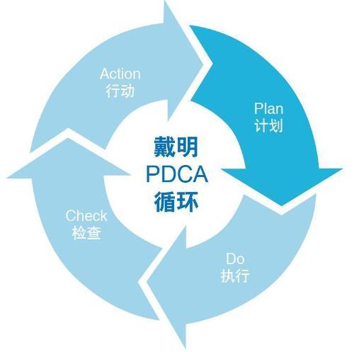 这个过程就是按照pdca循环