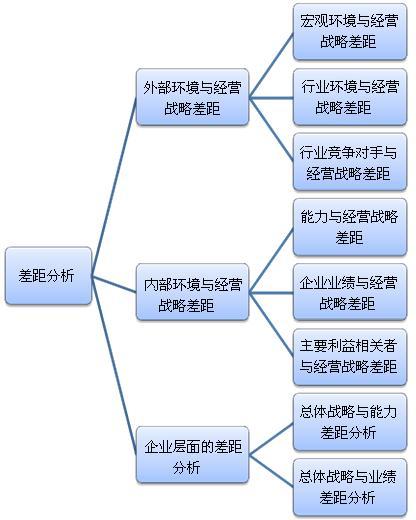 企业战略管理(企业经营科学)