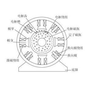 直流电机结构示意图直流发电机的工作原理就是把电枢线圈中感应的图片