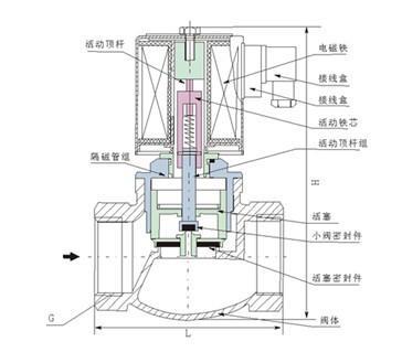 工作原理 电磁阀里有密闭的腔图片
