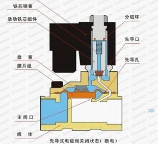 电后产生磁力吸引克服弹簧的压力带动阀芯动作,就一电磁线圈,结构简单图片